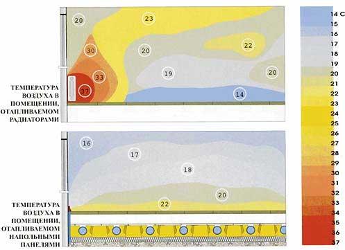 Принципиальное отличие теплого пола от радиаторного отопления