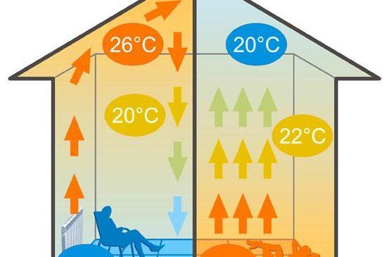 Принципиальное отличие теплого пола от радиаторного отопления 2