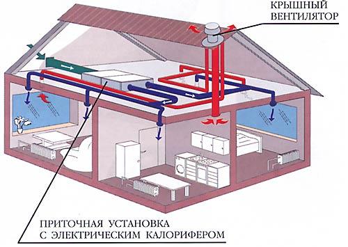 Система вентиляций