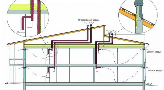 Механическая вентиляция: недостатки и достоинства