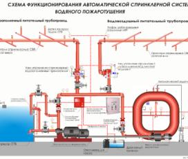 Оценка эффективности работы и сложности монтажа спринклерной системы пожаротушения