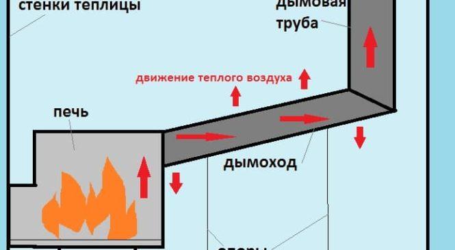Отопление для теплицы, — основные виды